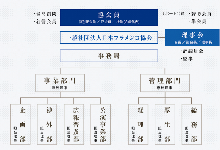 ANIF組織図